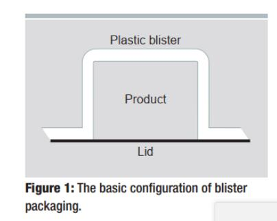What is blister package for medicine I